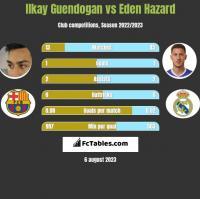 Ilkay Guendogan vs Eden Hazard h2h player stats