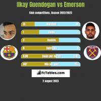 Ilkay Guendogan vs Emerson h2h player stats