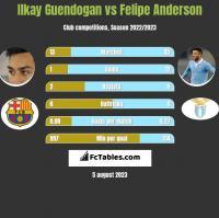 Ilkay Guendogan vs Felipe Anderson h2h player stats