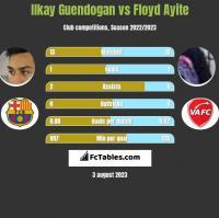 Ilkay Guendogan vs Floyd Ayite h2h player stats