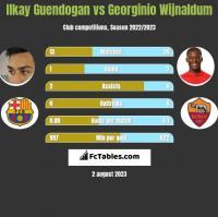 Ilkay Guendogan vs Georginio Wijnaldum h2h player stats