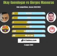 Ilkay Guendogan vs Giorgos Masouras h2h player stats
