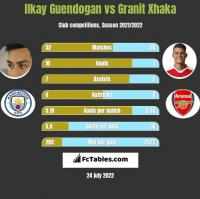 Ilkay Guendogan vs Granit Xhaka h2h player stats