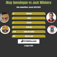 Ilkay Guendogan vs Jack Wilshere h2h player stats