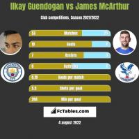 Ilkay Guendogan vs James McArthur h2h player stats