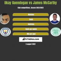 Ilkay Guendogan vs James McCarthy h2h player stats