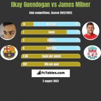 Ilkay Guendogan vs James Milner h2h player stats