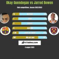 Ilkay Guendogan vs Jarrod Bowen h2h player stats