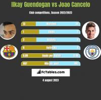 Ilkay Guendogan vs Joao Cancelo h2h player stats