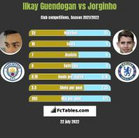 Ilkay Guendogan vs Jorginho h2h player stats