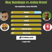 Ilkay Guendogan vs Joshua Brenet h2h player stats