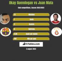 Ilkay Guendogan vs Juan Mata h2h player stats