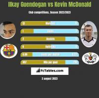 Ilkay Guendogan vs Kevin McDonald h2h player stats