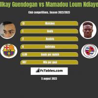 Ilkay Guendogan vs Mamadou Loum Ndiaye h2h player stats