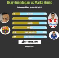 Ilkay Guendogan vs Marko Grujic h2h player stats