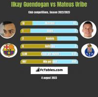 Ilkay Guendogan vs Mateus Uribe h2h player stats