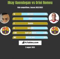 Ilkay Guendogan vs Oriol Romeu h2h player stats