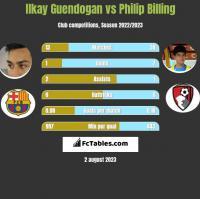 Ilkay Guendogan vs Philip Billing h2h player stats