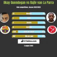Ilkay Guendogan vs Rajiv van La Parra h2h player stats
