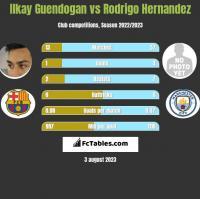 Ilkay Guendogan vs Rodrigo Hernandez h2h player stats