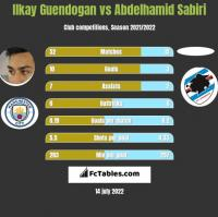 Ilkay Guendogan vs Abdelhamid Sabiri h2h player stats