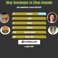 Ilkay Guendogan vs Ethan Ampadu h2h player stats