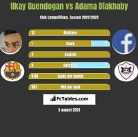 Ilkay Guendogan vs Adama Diakhaby h2h player stats