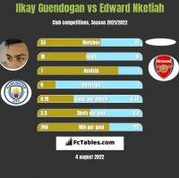 Ilkay Guendogan vs Edward Nketiah h2h player stats