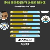 Ilkay Guendogan vs Joseph Willock h2h player stats