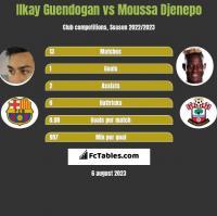 Ilkay Guendogan vs Moussa Djenepo h2h player stats