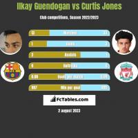 Ilkay Guendogan vs Curtis Jones h2h player stats