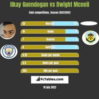 Ilkay Guendogan vs Dwight Mcneil h2h player stats