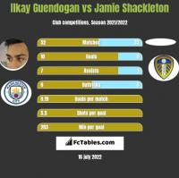 Ilkay Guendogan vs Jamie Shackleton h2h player stats