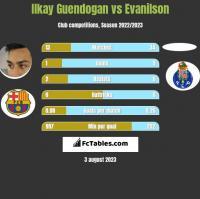 Ilkay Guendogan vs Evanilson h2h player stats