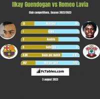 Ilkay Guendogan vs Romeo Lavia h2h player stats