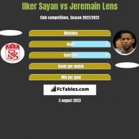 Ilker Sayan vs Jeremain Lens h2h player stats