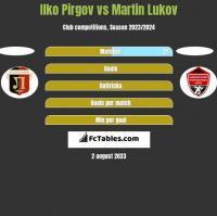 Ilko Pirgov vs Martin Lukov h2h player stats