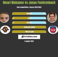 Ilmari Niskanen vs Jonas Foehrenbach h2h player stats