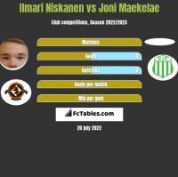Ilmari Niskanen vs Joni Maekelae h2h player stats
