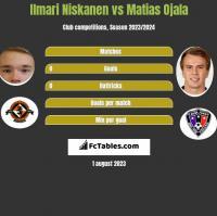 Ilmari Niskanen vs Matias Ojala h2h player stats