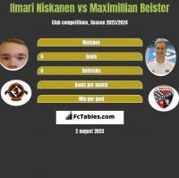Ilmari Niskanen vs Maximillian Beister h2h player stats