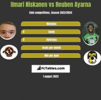 Ilmari Niskanen vs Reuben Ayarna h2h player stats