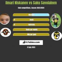 Ilmari Niskanen vs Saku Savolainen h2h player stats
