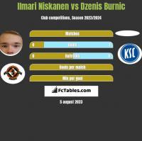 Ilmari Niskanen vs Dzenis Burnic h2h player stats