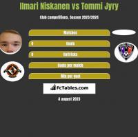 Ilmari Niskanen vs Tommi Jyry h2h player stats