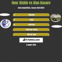 Ilnur Alshin vs Alan Kasaev h2h player stats