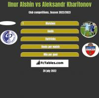 Ilnur Alshin vs Aleksandr Kharitonov h2h player stats