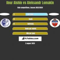 Ilnur Alshin vs Aleksandr Lomakin h2h player stats