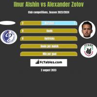 Ilnur Alshin vs Alexander Zotov h2h player stats