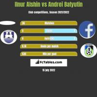 Ilnur Alshin vs Andrei Batyutin h2h player stats
